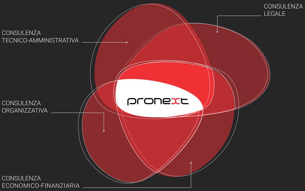 servizi-pronext